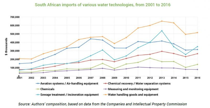 Tips Water Imports