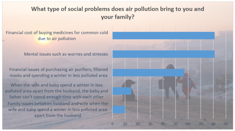 Mongolian Air Pollution Fb Poll Infographic