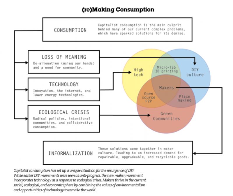 Makers Diagram